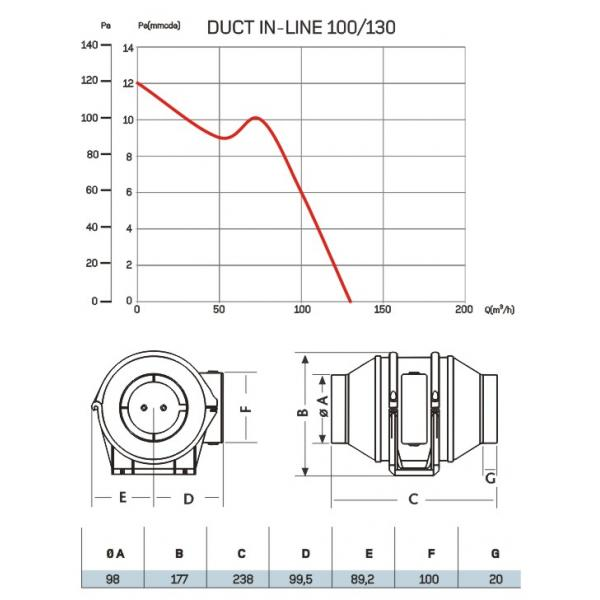 CATA DUCT IN-LINE 100/130